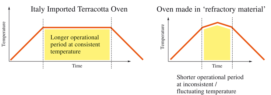 diagram of ove